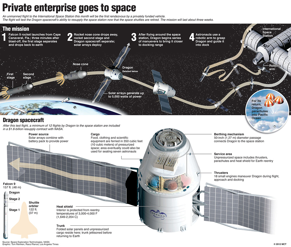Spacex The Human Adventures In Space Exploration