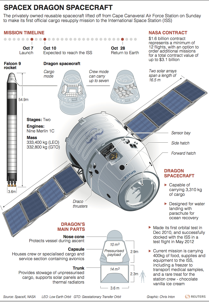 SpaceX | The Human Adventures in Space Exploration