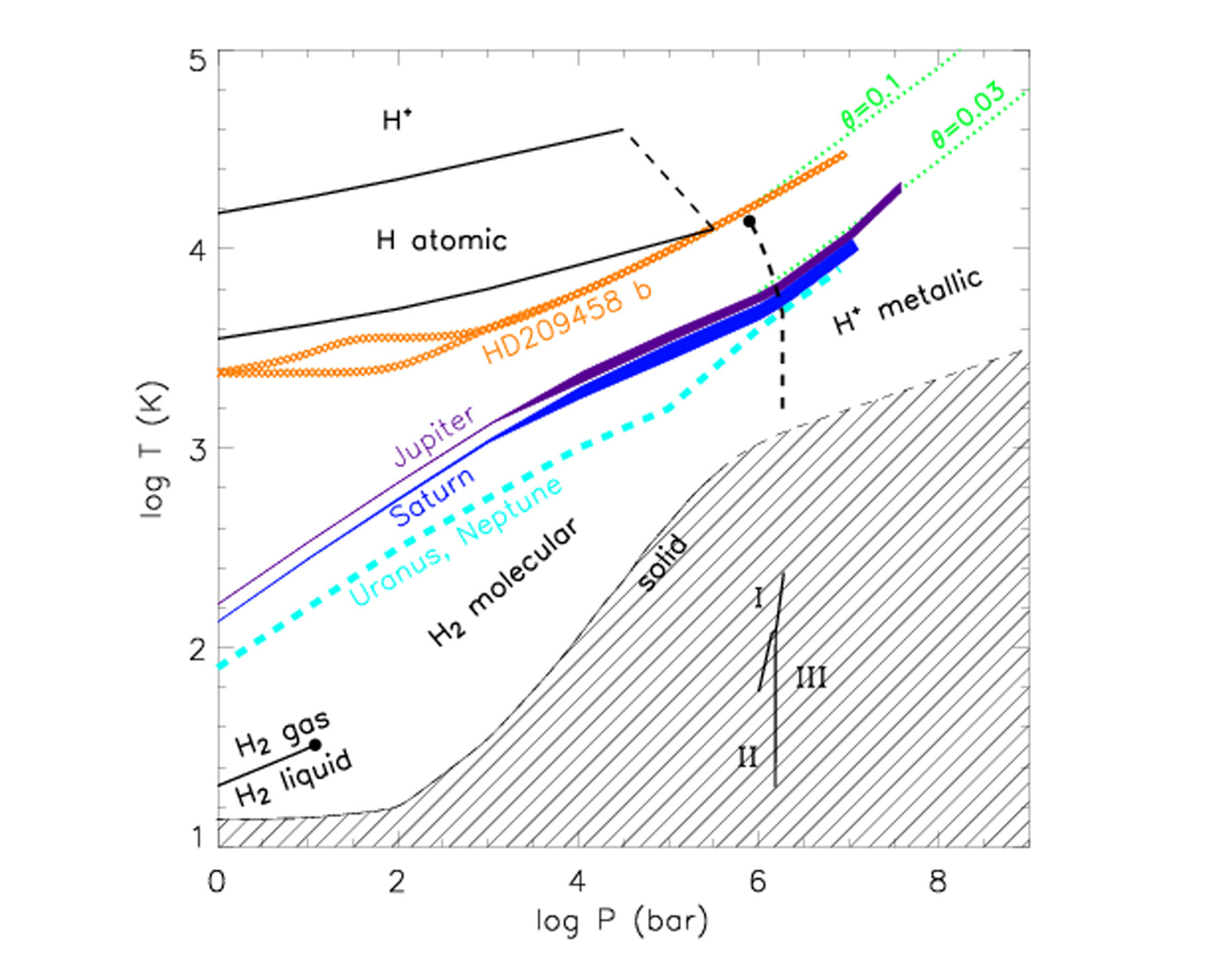 Phase diagram of hydrogen the human adventures in space exploration phase diagram of hydrogen pooptronica Images