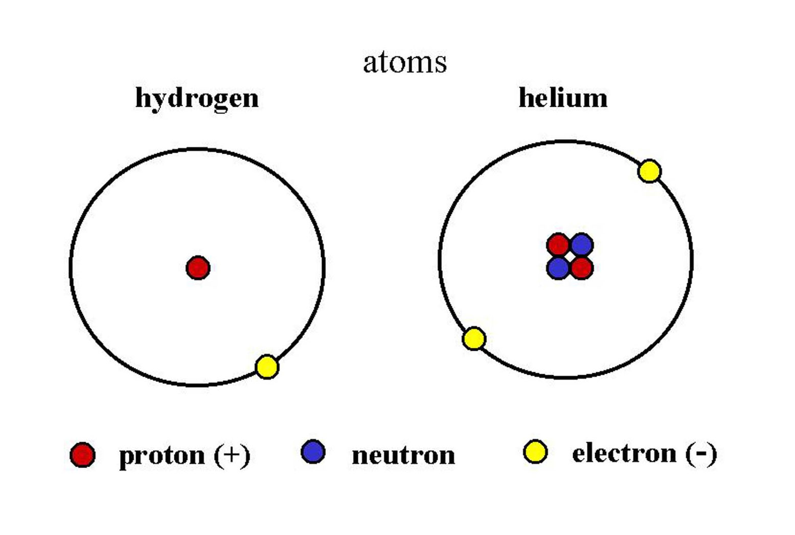 hydrogen and helium Number of hydrogen atoms ----- = 125 number of helium atoms in our own corner of the milky way, this ratio is currently about 10 there has evidently been quite a bit of nuclear processing of hydrogen into helium by previous generations of stars in our galaxy.